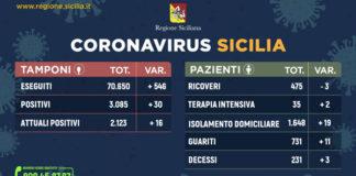 Коронавирус на Сицилии